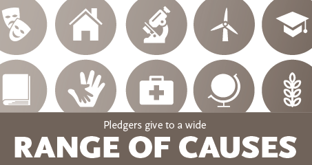 how much has the giving pledge raised